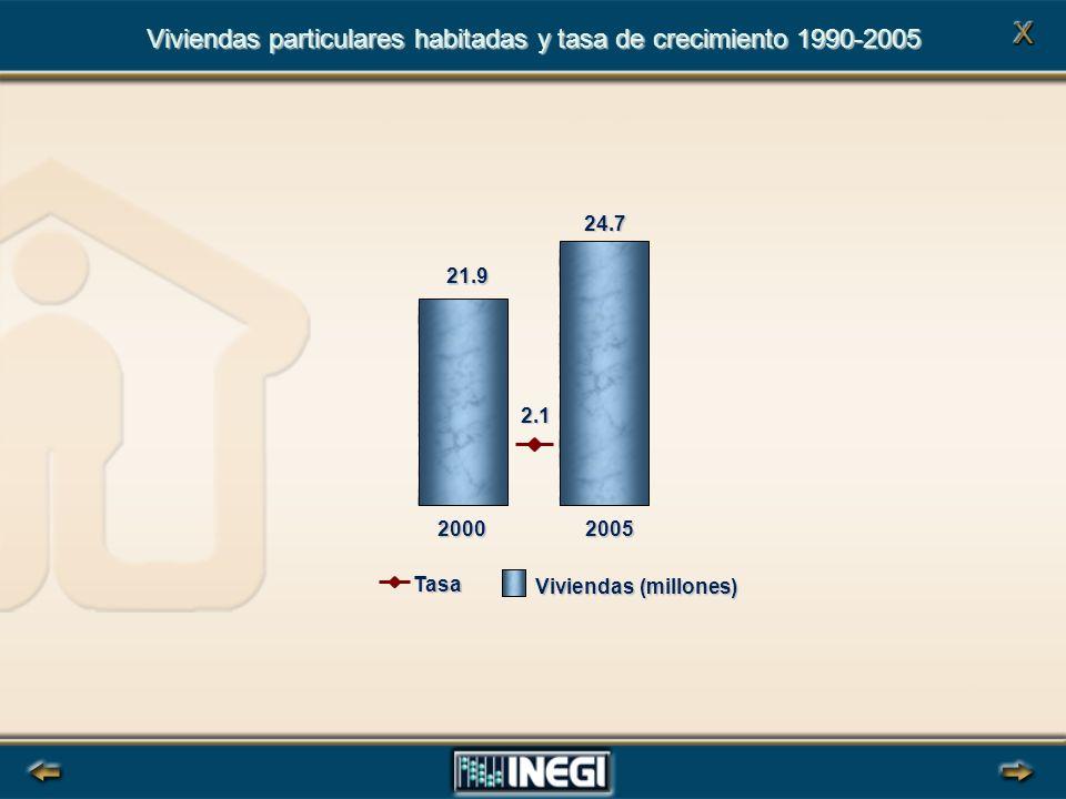 Viviendas particulares habitadas y tasa de crecimiento 1990-2005