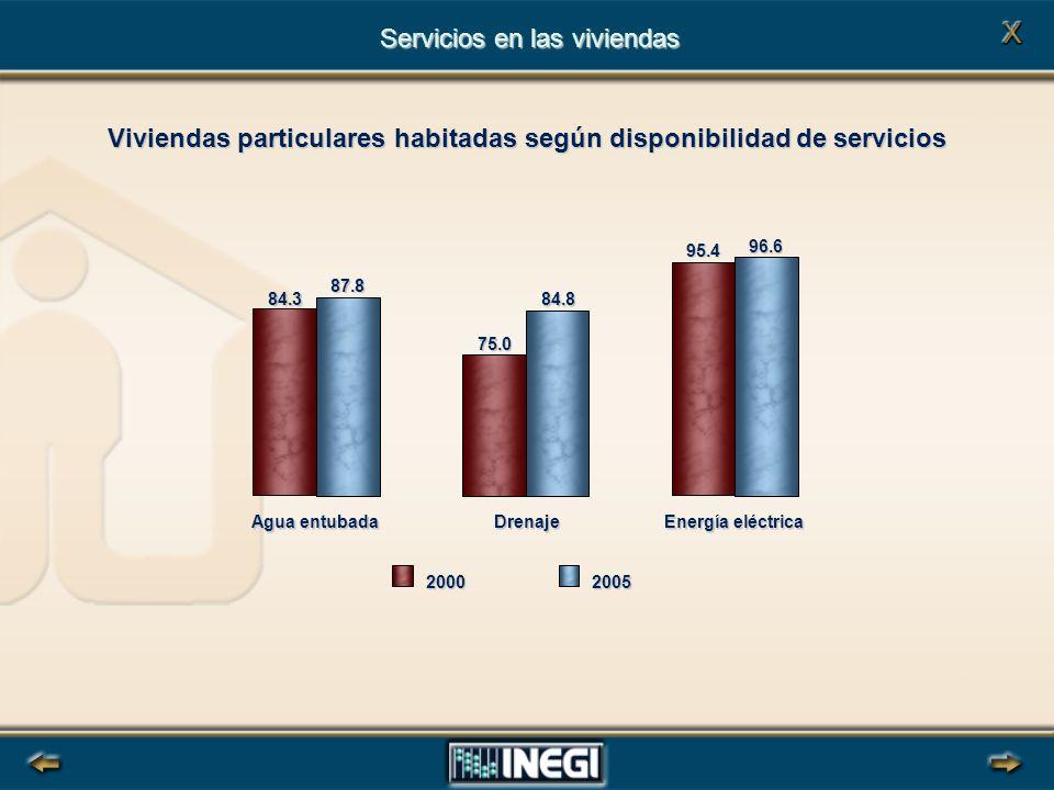 Viviendas particulares habitadas según disponibilidad de servicios