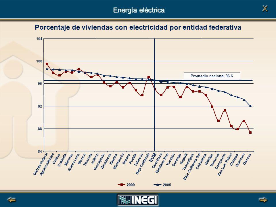 Porcentaje de viviendas con electricidad por entidad federativa