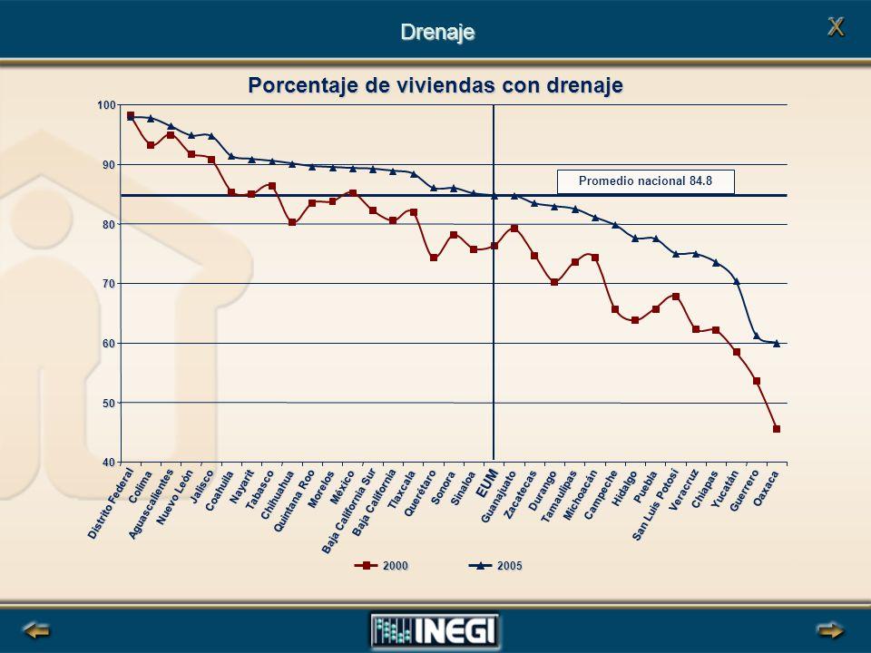 Porcentaje de viviendas con drenaje