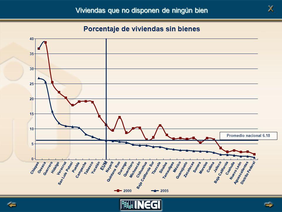Porcentaje de viviendas sin bienes
