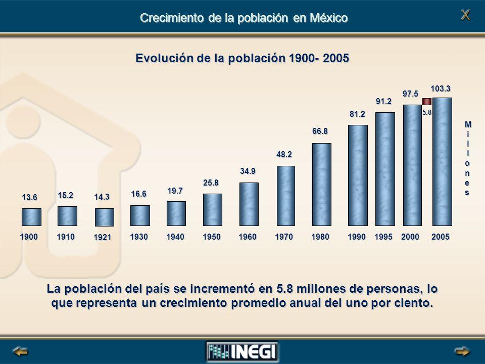 Crecimiento de la población en México