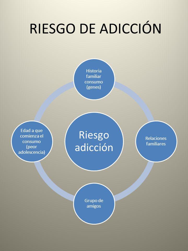 RIESGO DE ADICCIÓN Riesgo adicción Historia familiar consumo (genes)