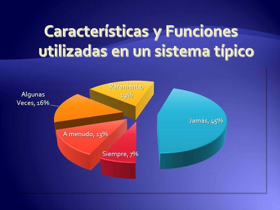 Características y Funciones utilizadas en un sistema típico