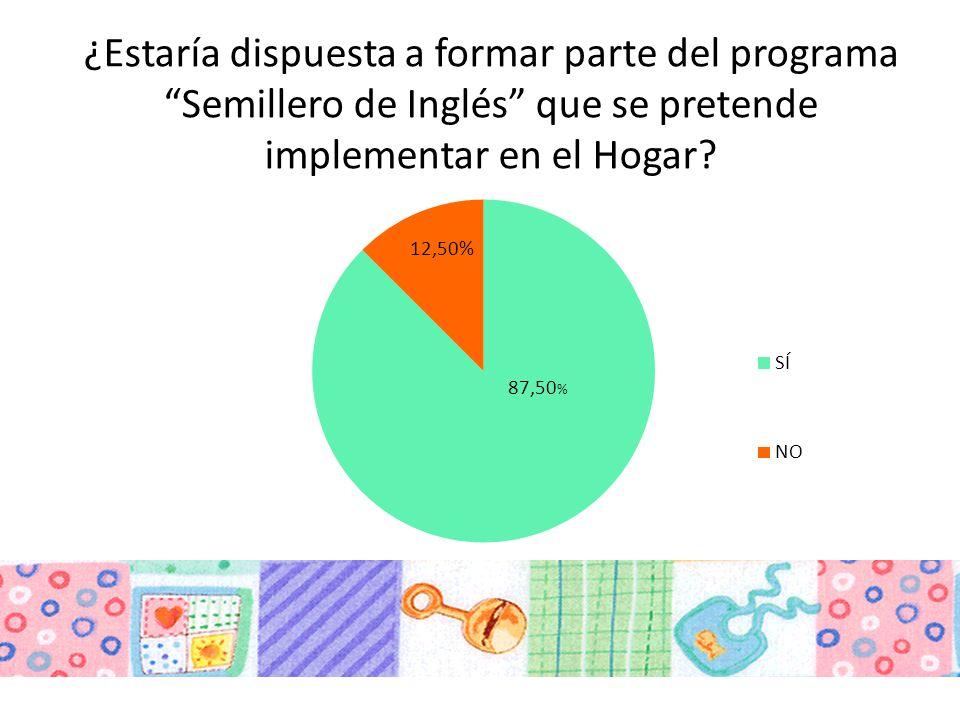 ¿Estaría dispuesta a formar parte del programa Semillero de Inglés que se pretende implementar en el Hogar