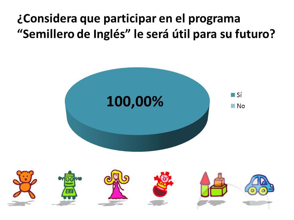 ¿Considera que participar en el programa Semillero de Inglés le será útil para su futuro