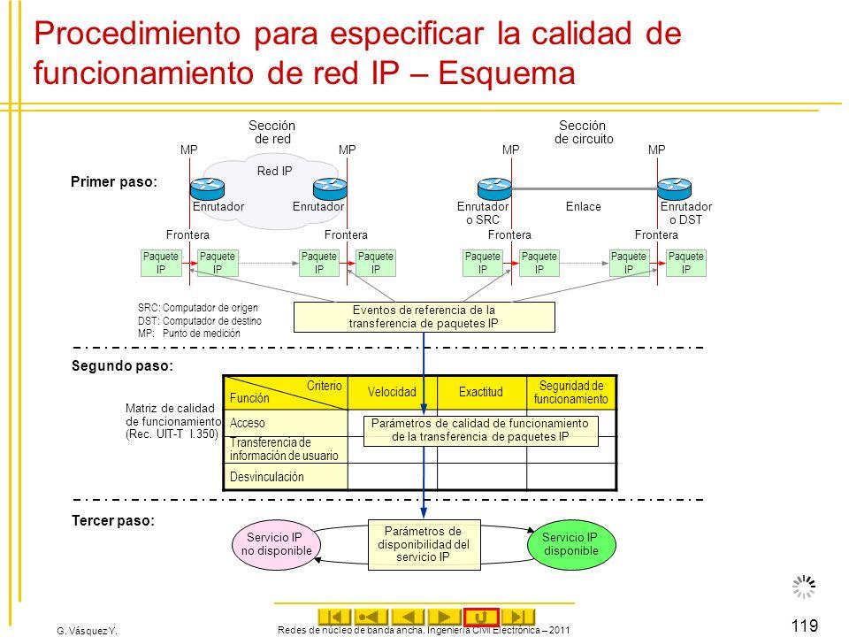 Procedimiento para especificar la calidad de funcionamiento de red IP – Esquema