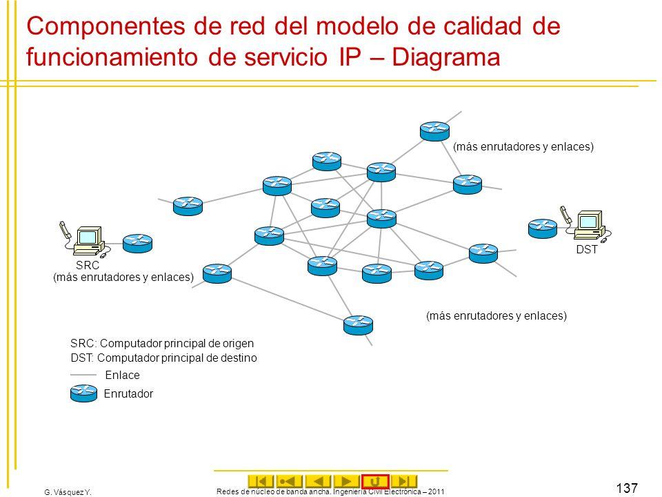 Componentes de red del modelo de calidad de funcionamiento de servicio IP – Diagrama