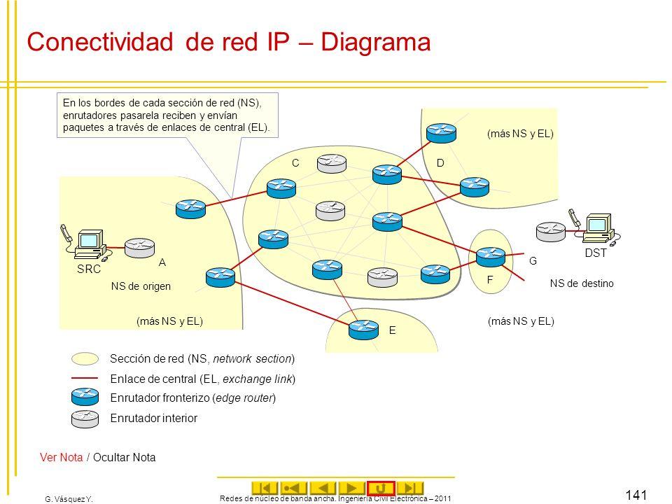 Conectividad de red IP – Diagrama