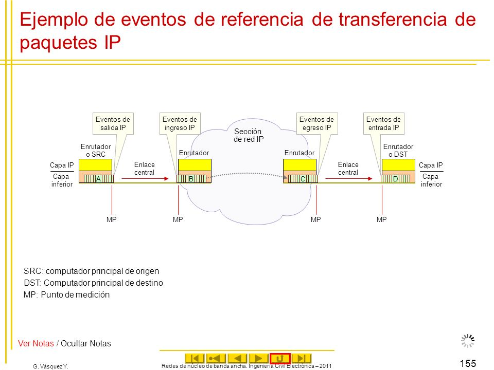 Ejemplo de eventos de referencia de transferencia de paquetes IP