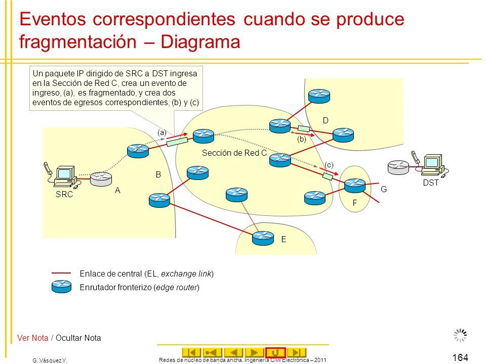 Eventos correspondientes cuando se produce fragmentación – Diagrama