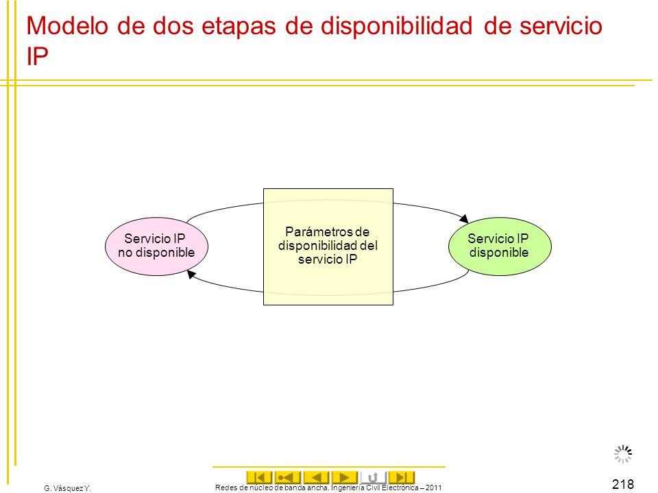 Modelo de dos etapas de disponibilidad de servicio IP