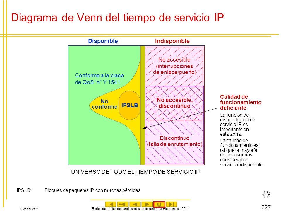 Diagrama de Venn del tiempo de servicio IP