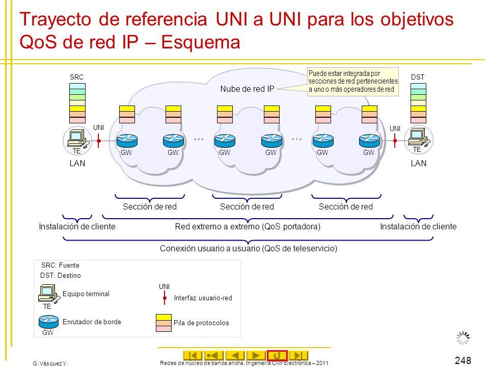 Trayecto de referencia UNI a UNI para los objetivos QoS de red IP – Esquema