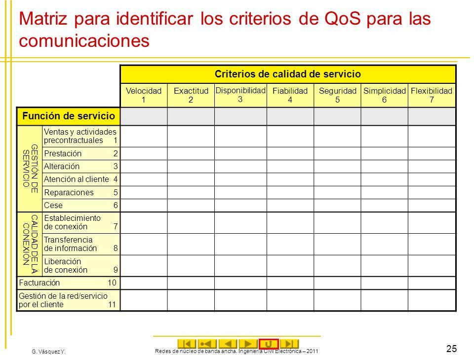 Matriz para identificar los criterios de QoS para las comunicaciones