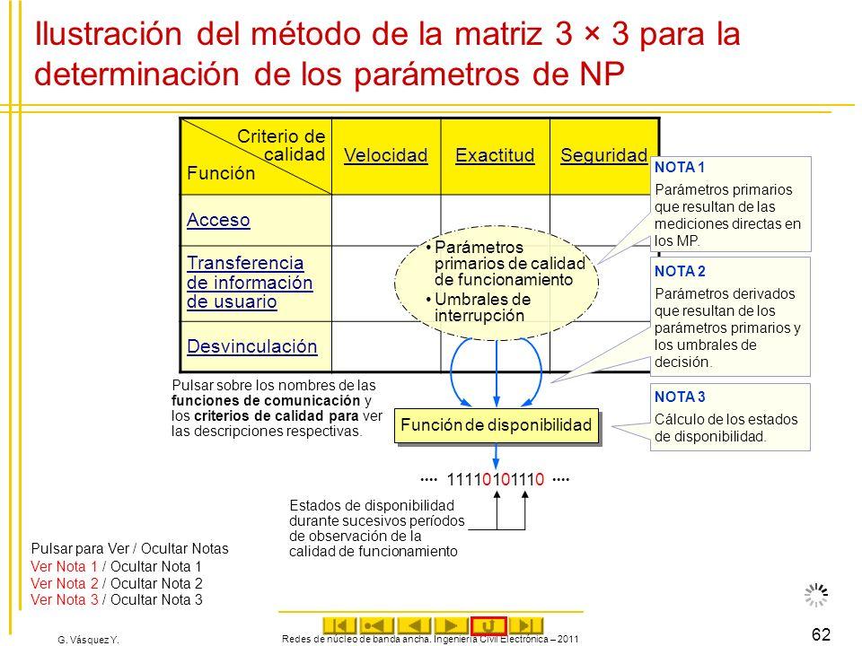 Ilustración del método de la matriz 3 × 3 para la determinación de los parámetros de NP