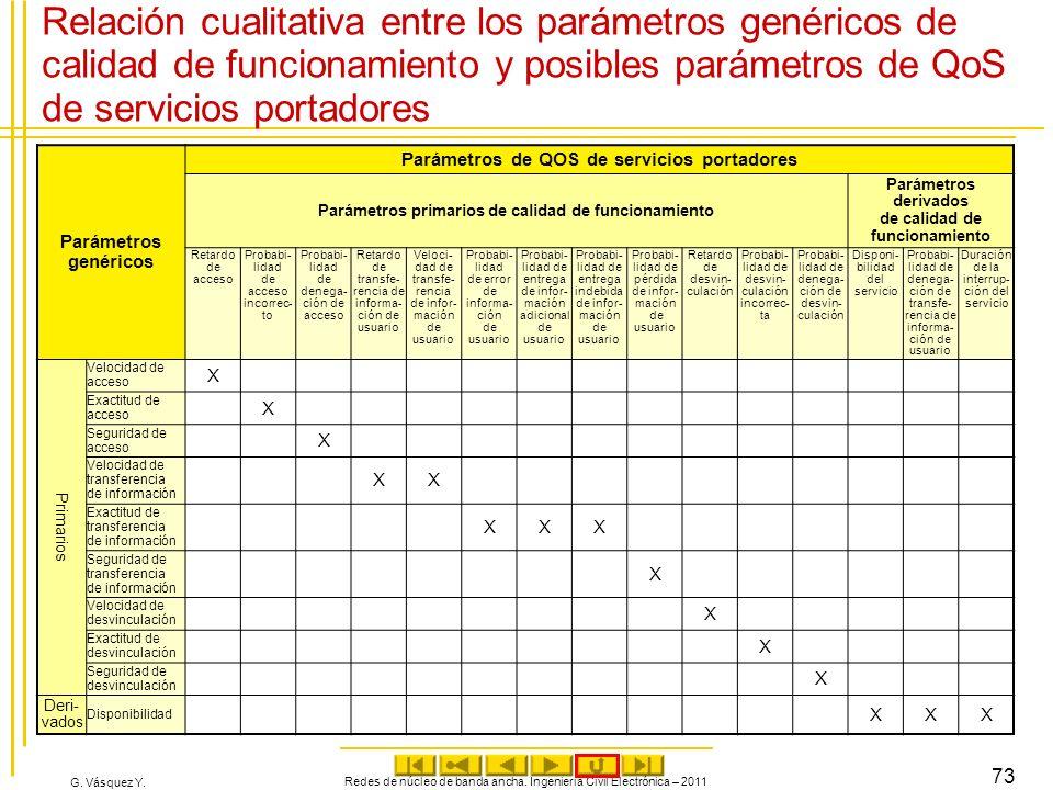 Relación cualitativa entre los parámetros genéricos de calidad de funcionamiento y posibles parámetros de QoS de servicios portadores