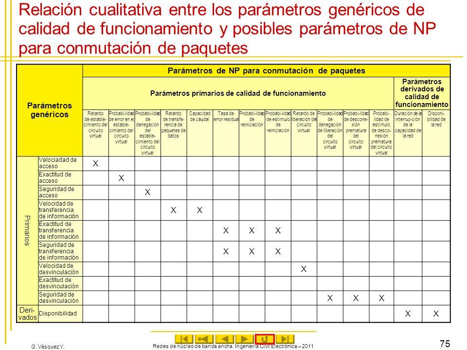 Relación cualitativa entre los parámetros genéricos de calidad de funcionamiento y posibles parámetros de NP para conmutación de paquetes