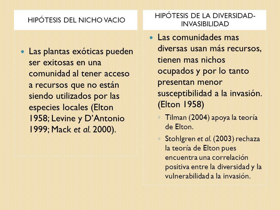 HIPÓTESIS DEL NICHO VACIO