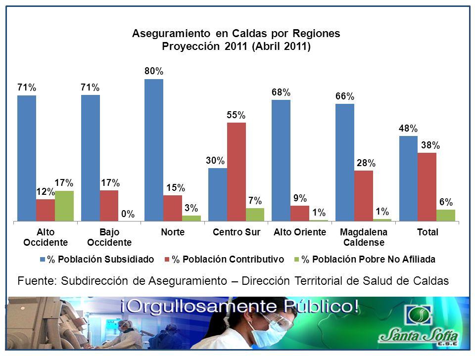 Fuente: Subdirección de Aseguramiento – Dirección Territorial de Salud de Caldas