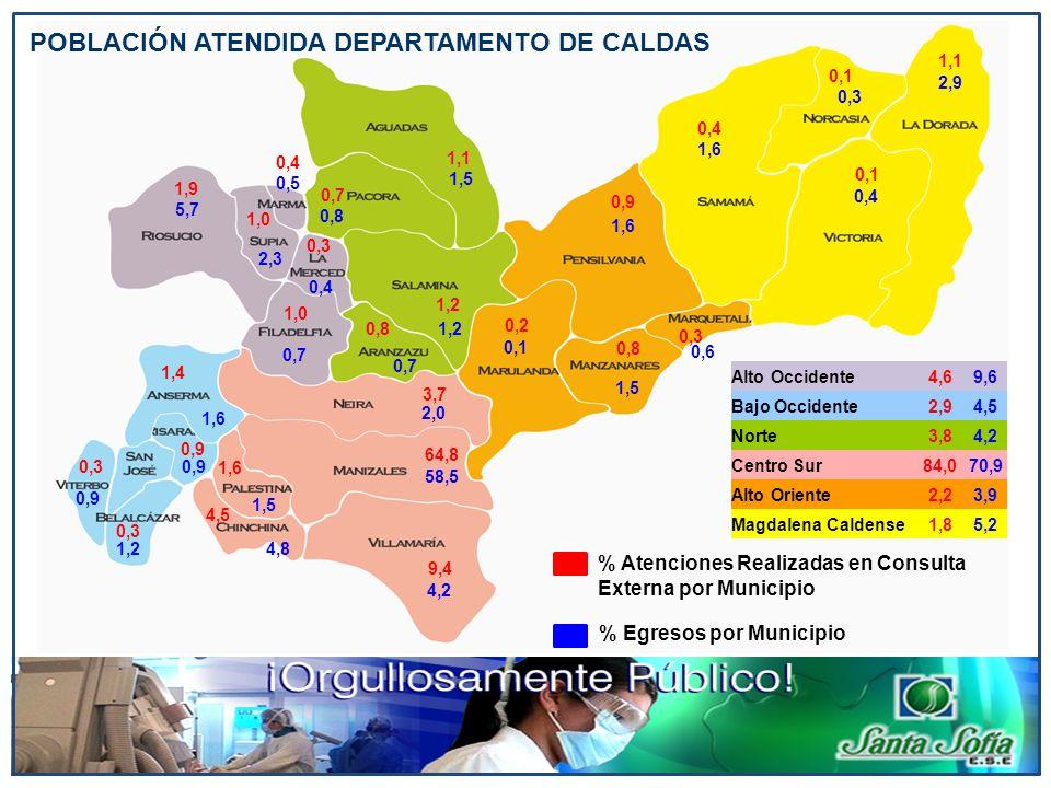 POBLACIÓN ATENDIDA DEPARTAMENTO DE CALDAS