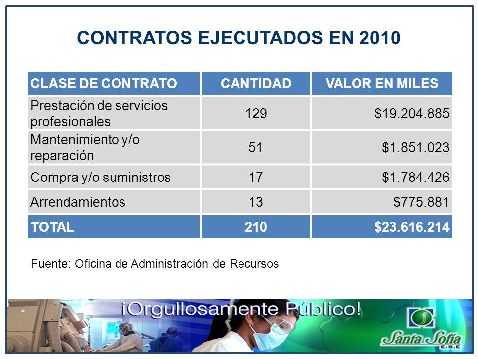 CONTRATOS EJECUTADOS EN 2010