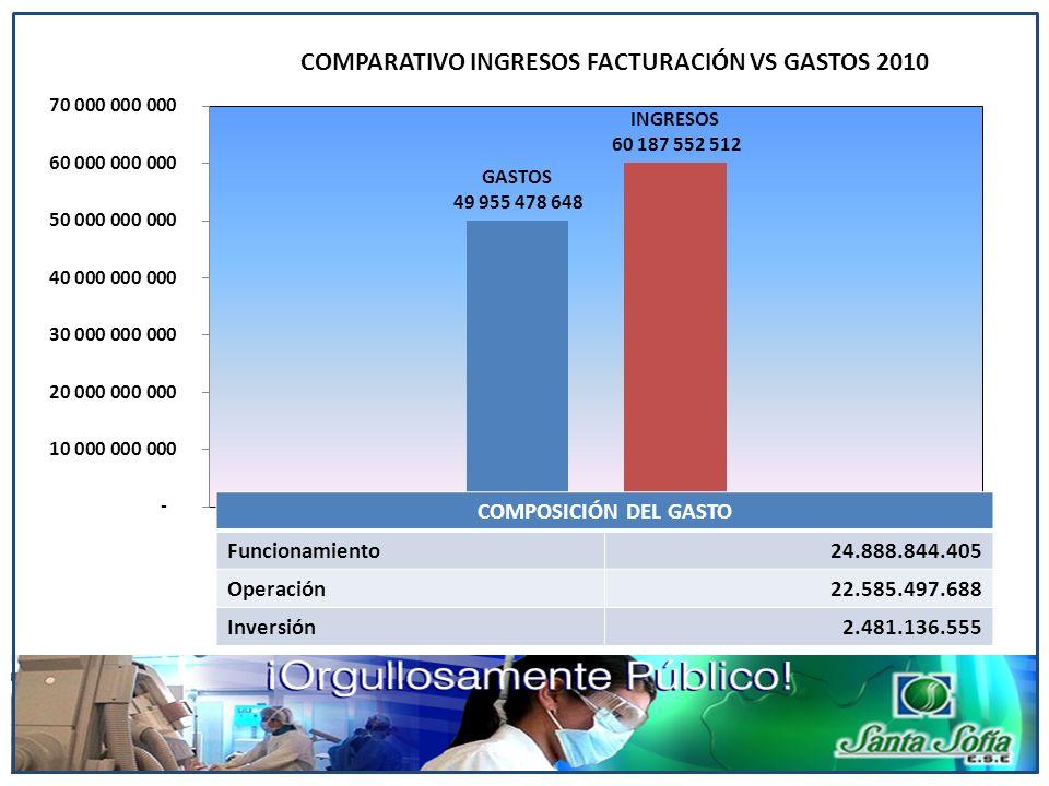 COMPOSICIÓN DEL GASTO Funcionamiento. 24.888.844.405.