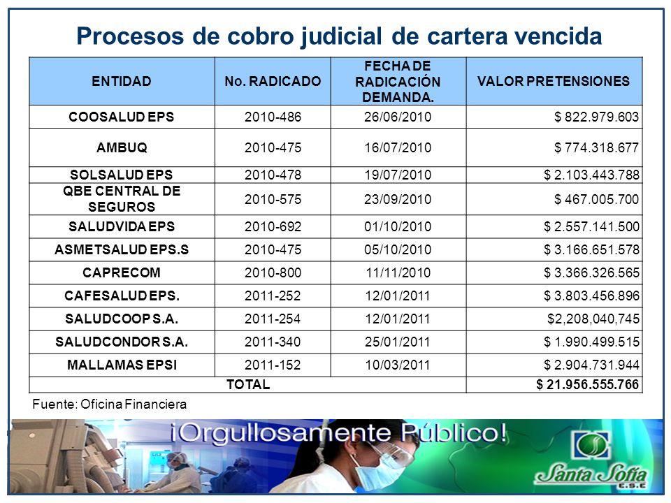 Procesos de cobro judicial de cartera vencida