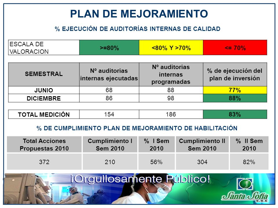 PLAN DE MEJORAMIENTO % EJECUCIÓN DE AUDITORÍAS INTERNAS DE CALIDAD