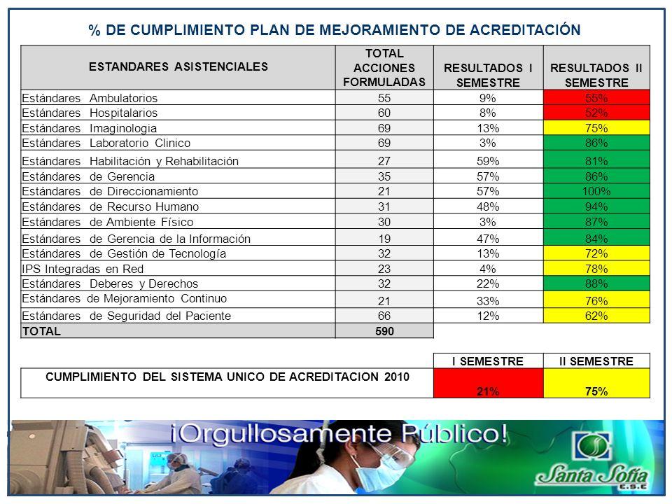 % DE CUMPLIMIENTO PLAN DE MEJORAMIENTO DE ACREDITACIÓN