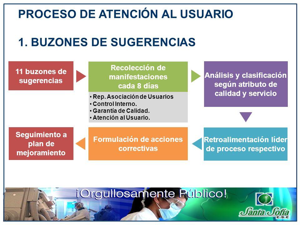 PROCESO DE ATENCIÓN AL USUARIO 1. BUZONES DE SUGERENCIAS