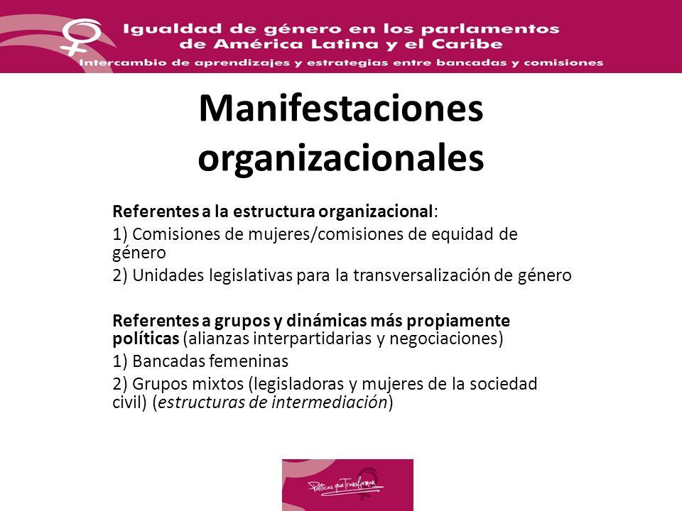 Manifestaciones organizacionales