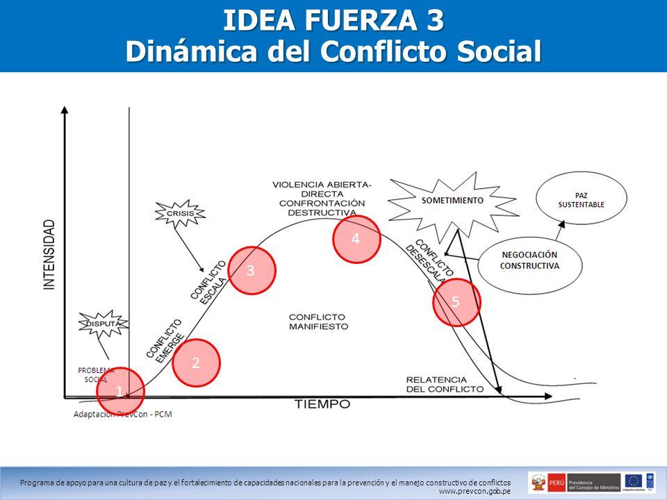 IDEA FUERZA 3 Dinámica del Conflicto Social