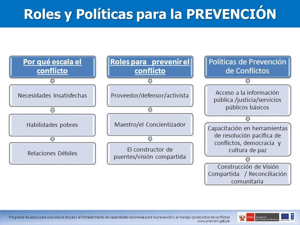 Roles y Políticas para la PREVENCIÓN