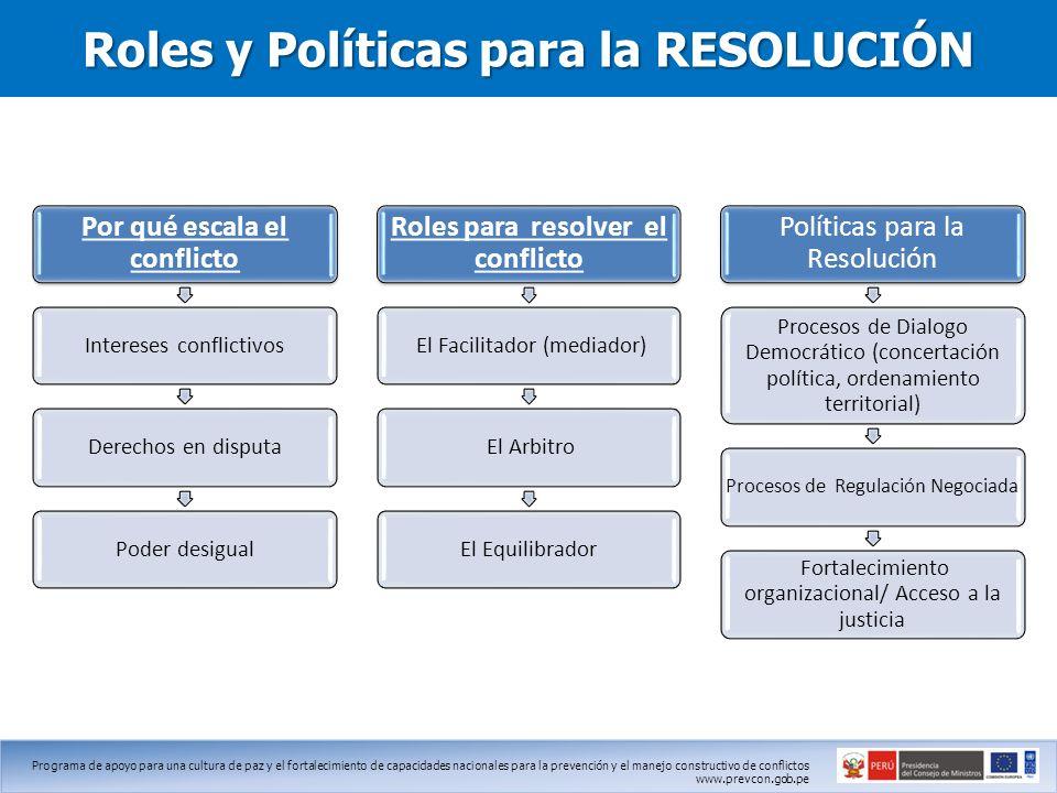 Roles y Políticas para la RESOLUCIÓN