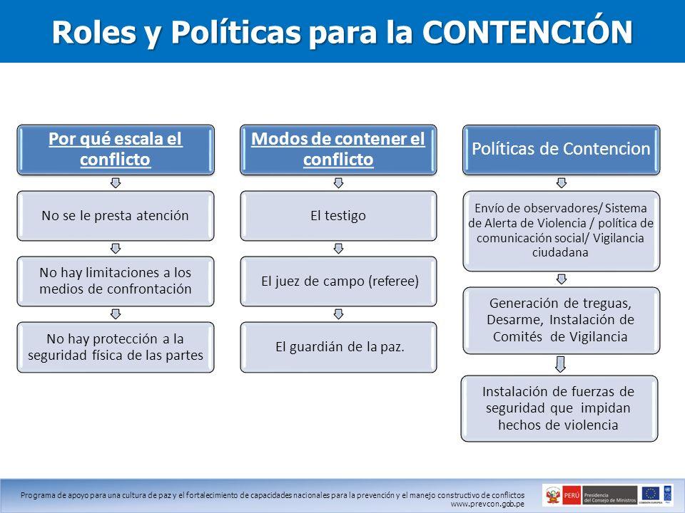 Roles y Políticas para la CONTENCIÓN
