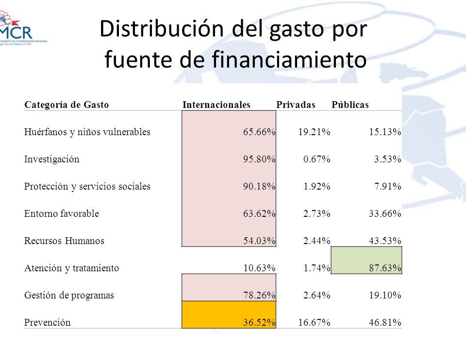 Distribución del gasto por fuente de financiamiento