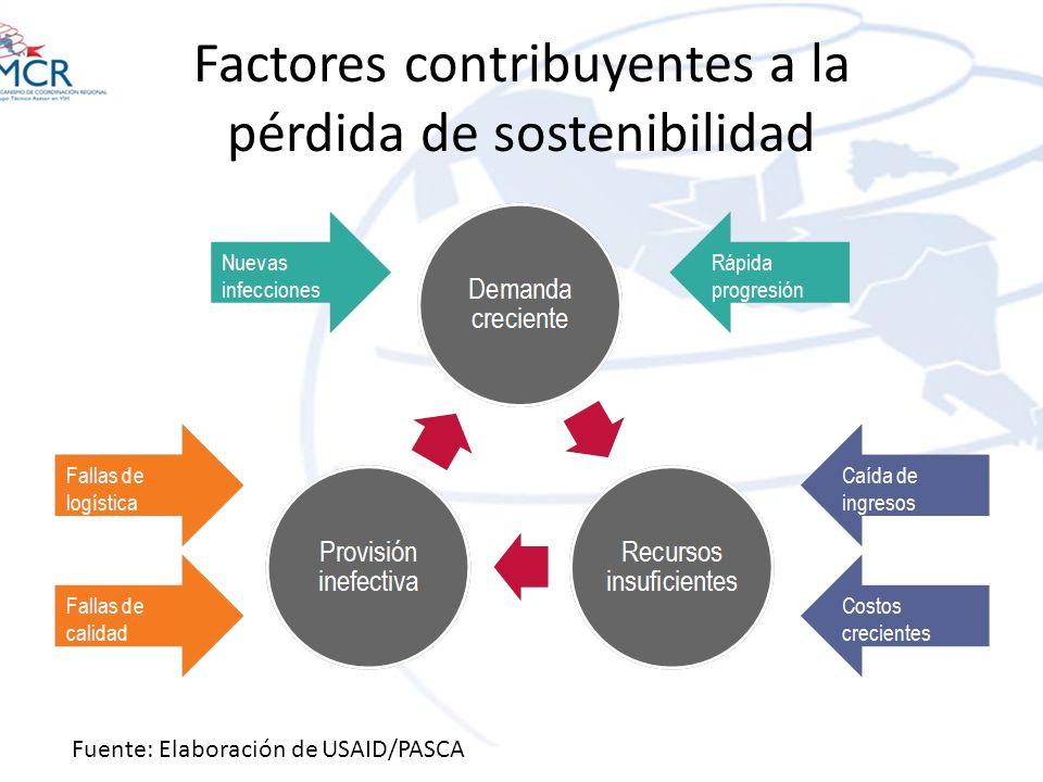 Factores contribuyentes a la pérdida de sostenibilidad