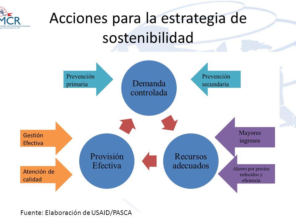 Acciones para la estrategia de sostenibilidad
