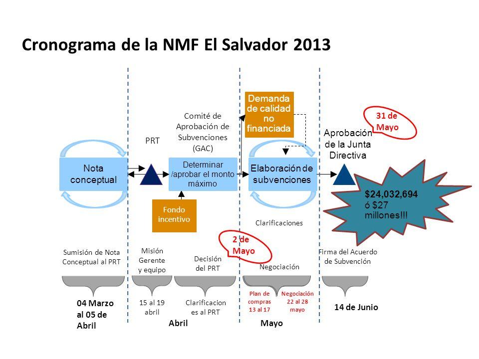 Cronograma de la NMF El Salvador 2013
