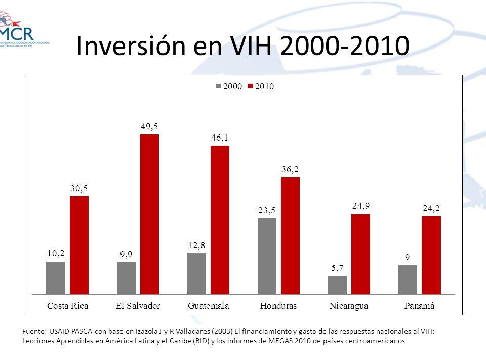Inversión en VIH 2000-2010