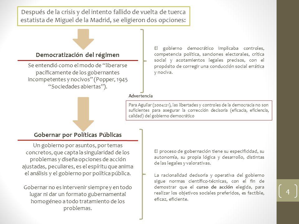 Democratización del régimen Gobernar por Políticas Públicas