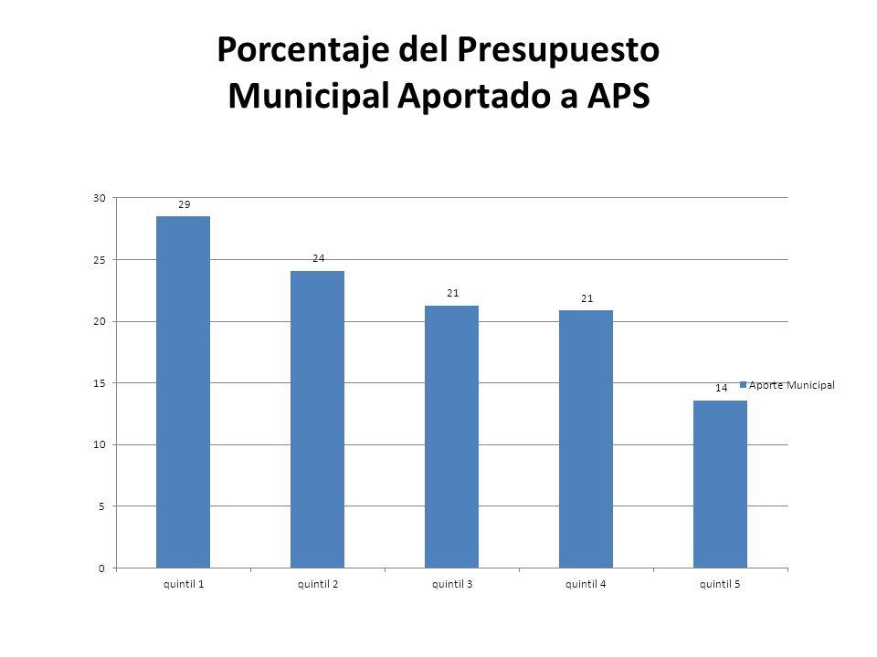 Porcentaje del Presupuesto Municipal Aportado a APS