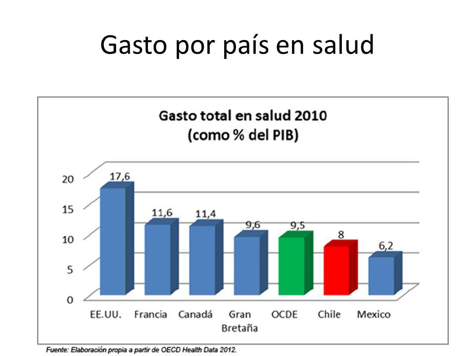 Gasto por país en salud