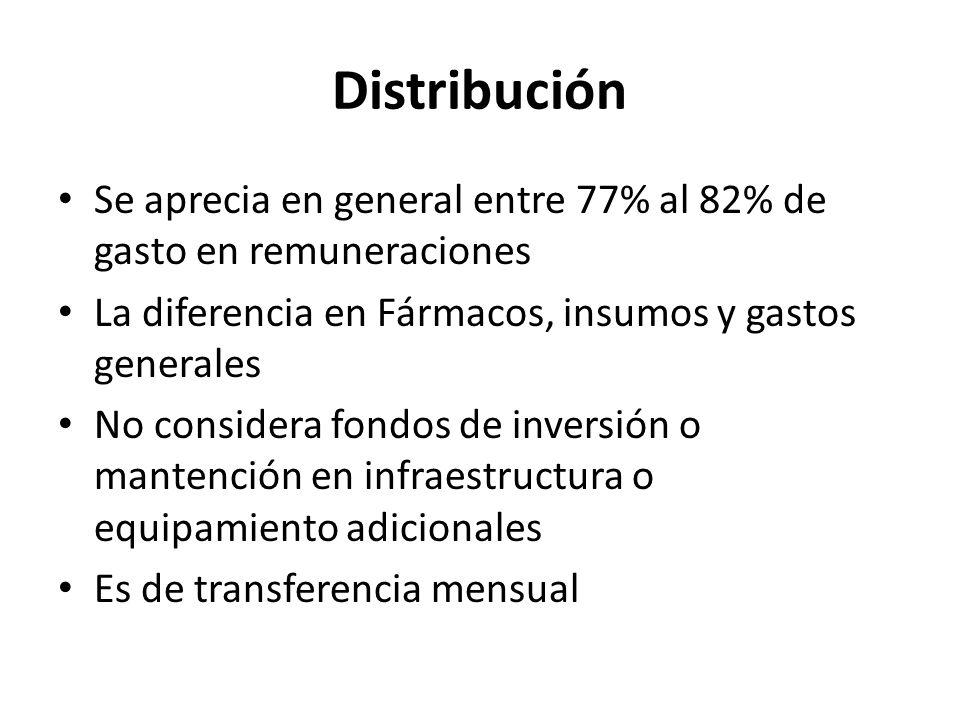 Distribución Se aprecia en general entre 77% al 82% de gasto en remuneraciones. La diferencia en Fármacos, insumos y gastos generales.