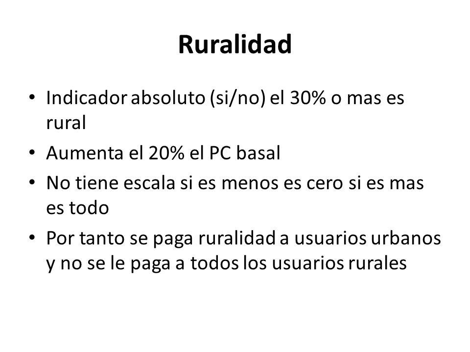 Ruralidad Indicador absoluto (si/no) el 30% o mas es rural
