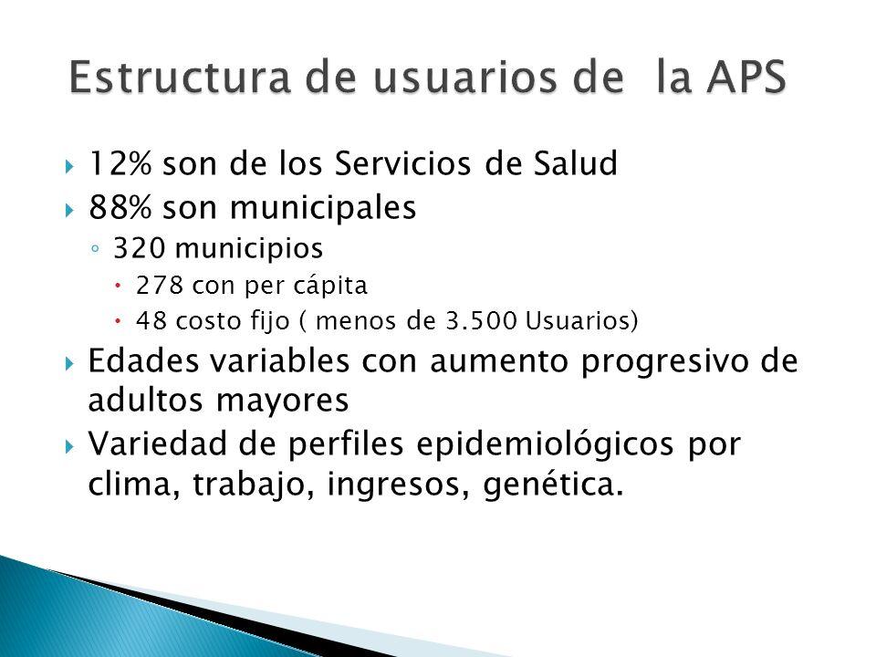 Estructura de usuarios de la APS