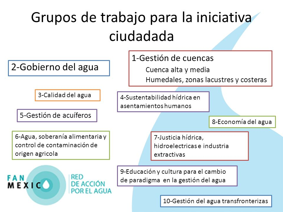 Grupos de trabajo para la iniciativa ciudadada