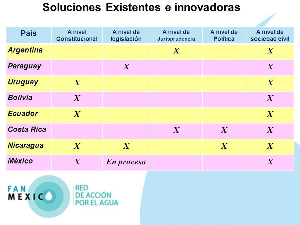 Soluciones Existentes e innovadoras