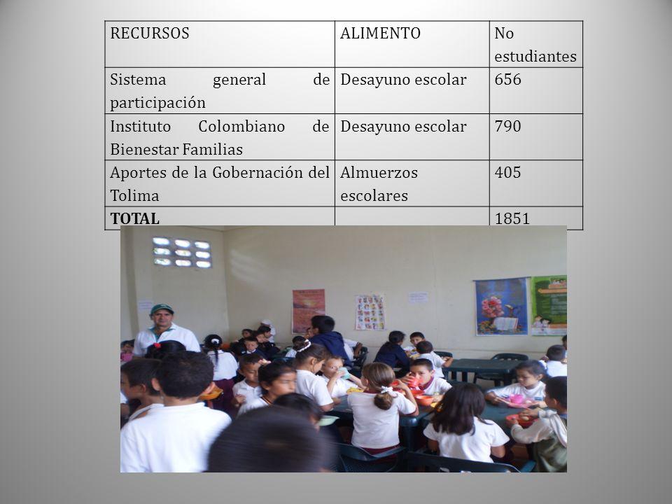 RECURSOS ALIMENTO. No estudiantes. Sistema general de participación. Desayuno escolar. 656. Instituto Colombiano de Bienestar Familias.